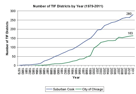 Number of TIF Districts-1979-2011